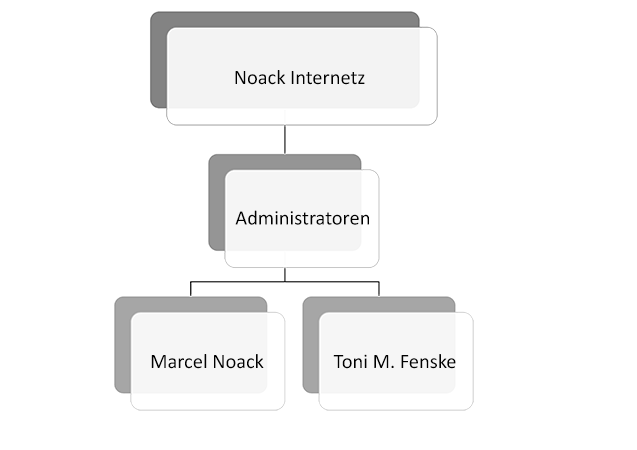 Das Noack Internetz Team